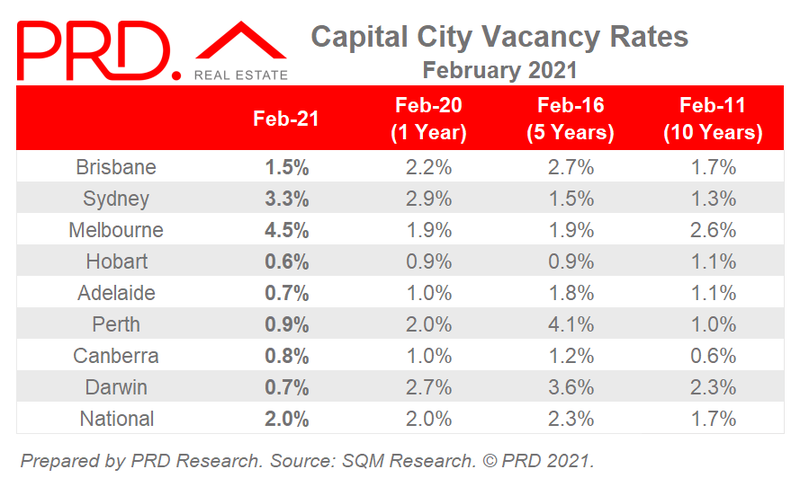 Capital City Vacancy Rates - Feb 2021