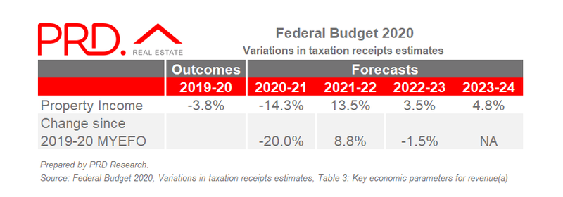 Federal Budget 2020 - Tax Variation