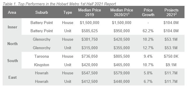 1H 21 ALPG Hobart - Table 1.PNG