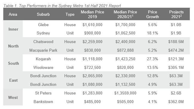 1H 21 ALPG Sydney - Table 1.PNG