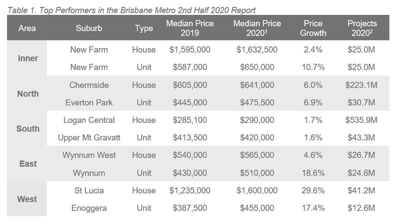 2H 20 ALPG Brisbane - Table 1.PNG