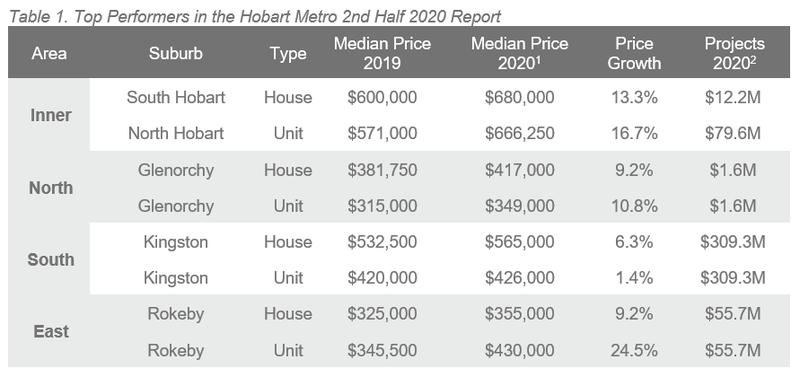 2H 20 ALPG Hobart - Table 1.PNG