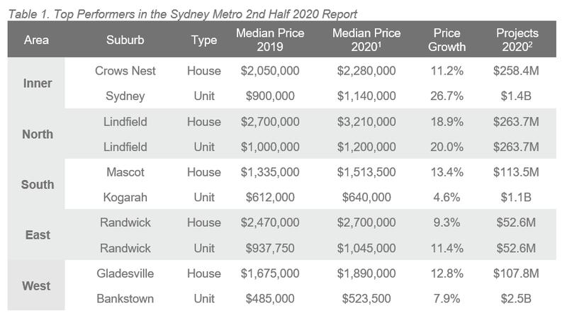 2H 20 ALPG Sydney - Table 1.PNG
