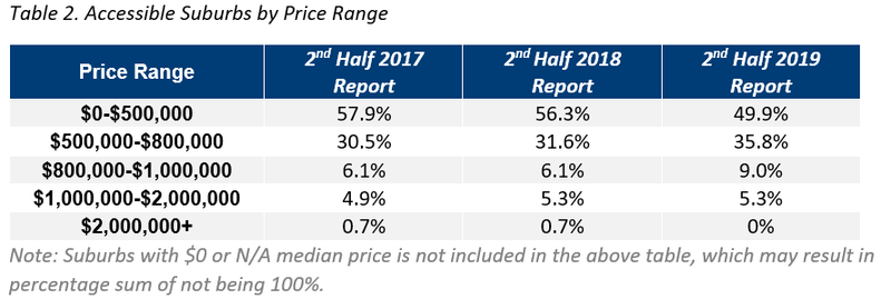 ADL Table 2. Accessible Suburbs by Price Range.png