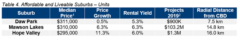 ADL Table 4. Affordable and Liveable Hotspot Suburbs – Units.png