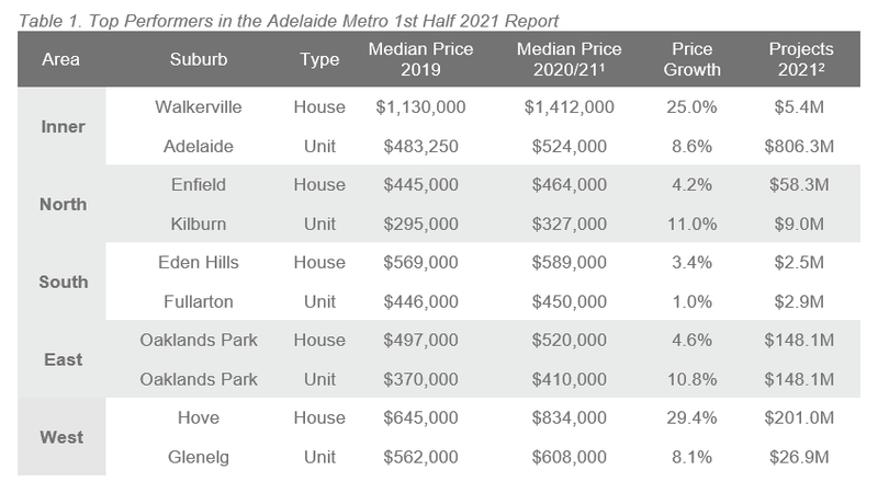 Adelaide Table 1.PNG