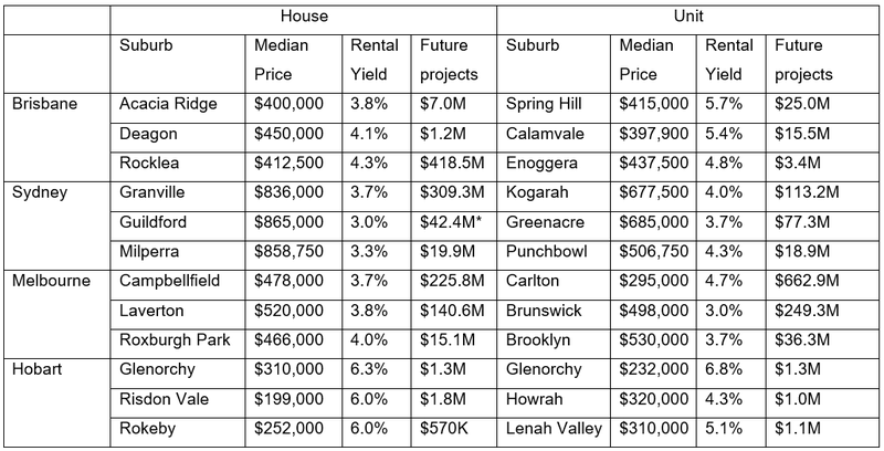 Affordable Hotspot Suburbs