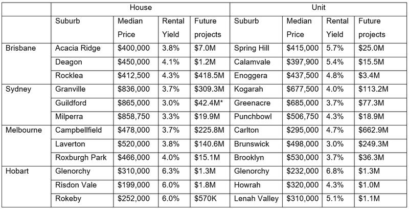 Affordable Hotspot Suburbs