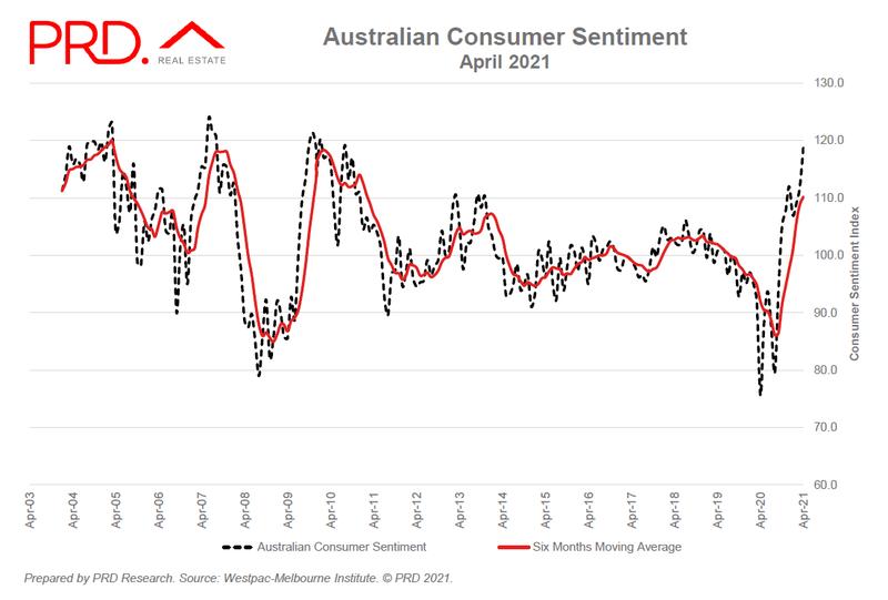 Australian Consumer Sentiment - April 2021