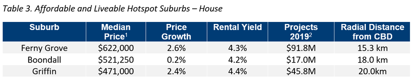 BNE Table 3. Affordable and Liveable Hotspot Suburbs – Houses.png