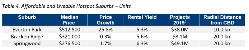 BNE Table 4. Affordable and Liveable Hotspot Suburbs – Units.png
