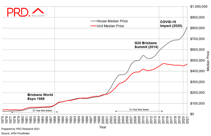 Brisbane median house price projection