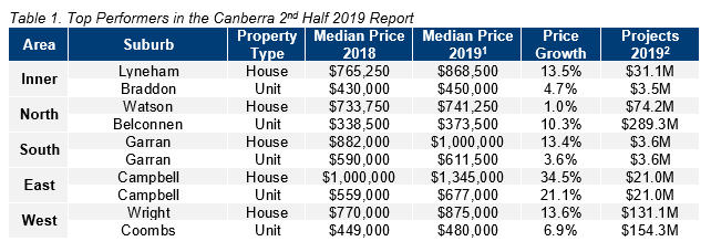 CBR Table 1. Top Performers in the Canberra 2nd Half 2019 Report.PNG