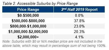 CBR Table 2. Accessible Suburbs by Price Range.PNG