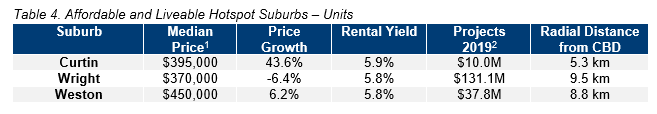 CBR Table 4. Affordable and Liveable Hotspot Suburbs – Units.PNG