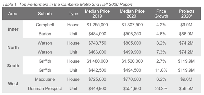 Canberra Table 1.PNG