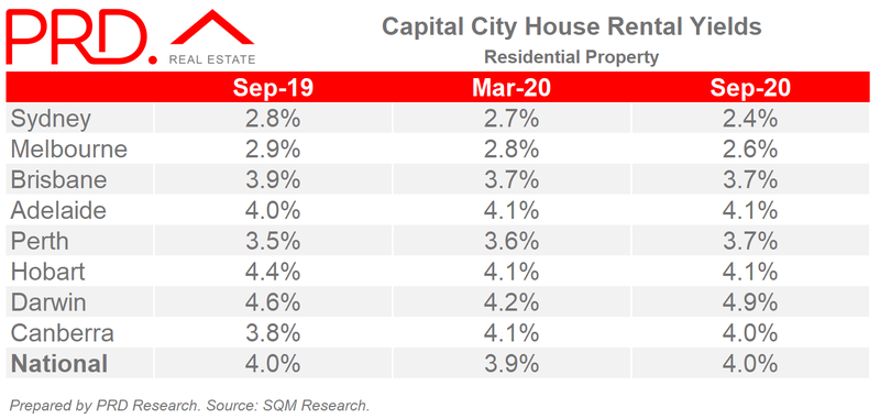 Capital City House Rental Yields