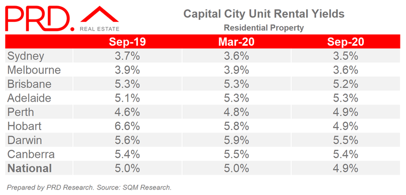 Capital City Unit Rental Yields