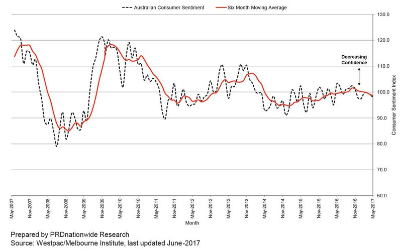Consumer Sentiment - PRD