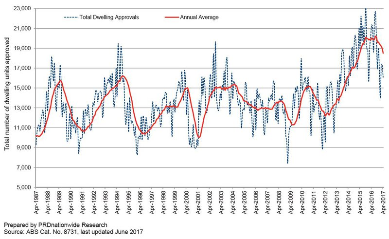 Dwelling Approvals - PRD.JPG