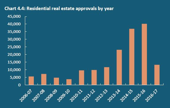 Federal Investment Review Board Foreign Investment residential property approvals