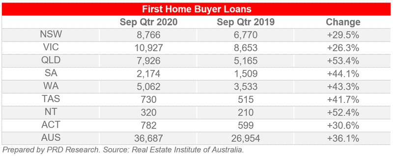 First Home Buyer Loans