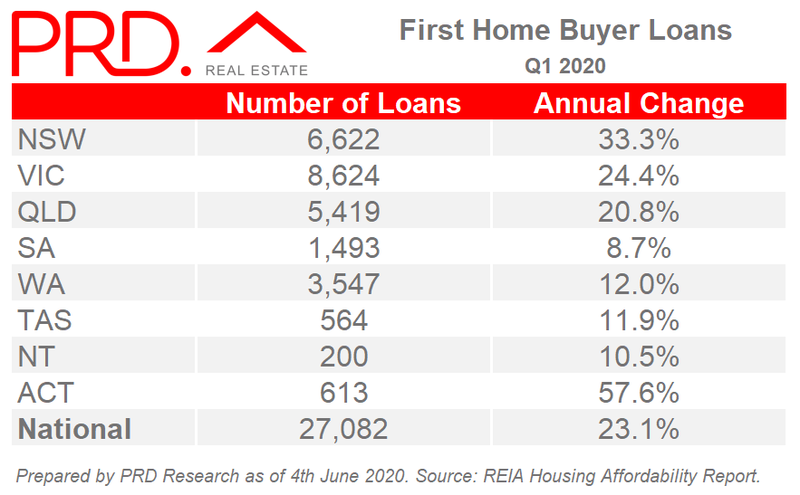 Australia First Home Buyer Loans