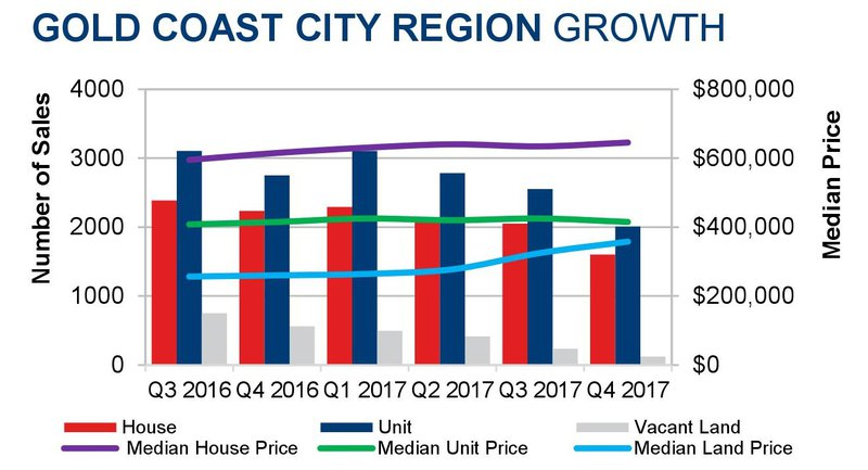 GC Region growth