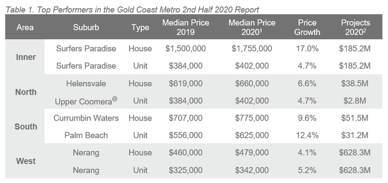 Gold Coast Table 1.PNG