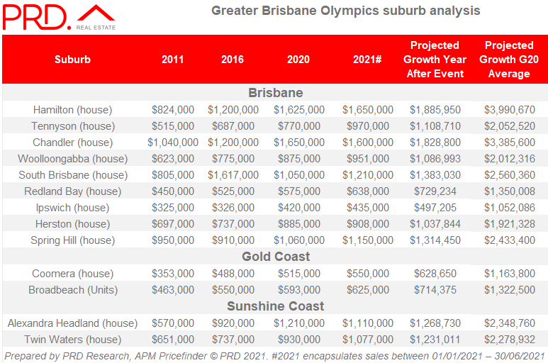 Greater Brisbane Olympics suburb analysis