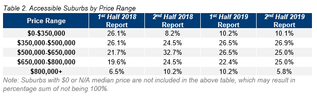 HOB Table 2. Accessible Suburbs by Price Range.PNG