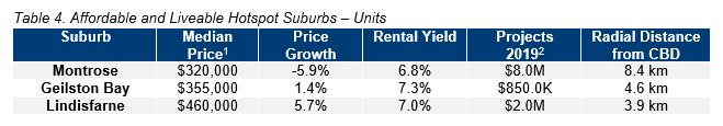 HOB Table 4. Affordable and Liveable Hotspot Suburbs – Units.PNG