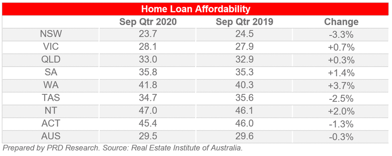 Home Loan Affordability