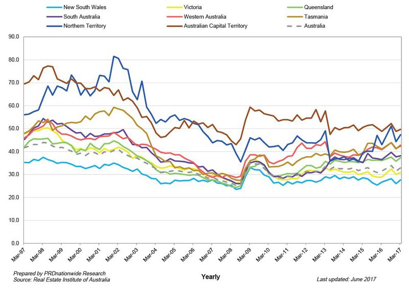 Home Loan Affordability Index - PRD.JPG