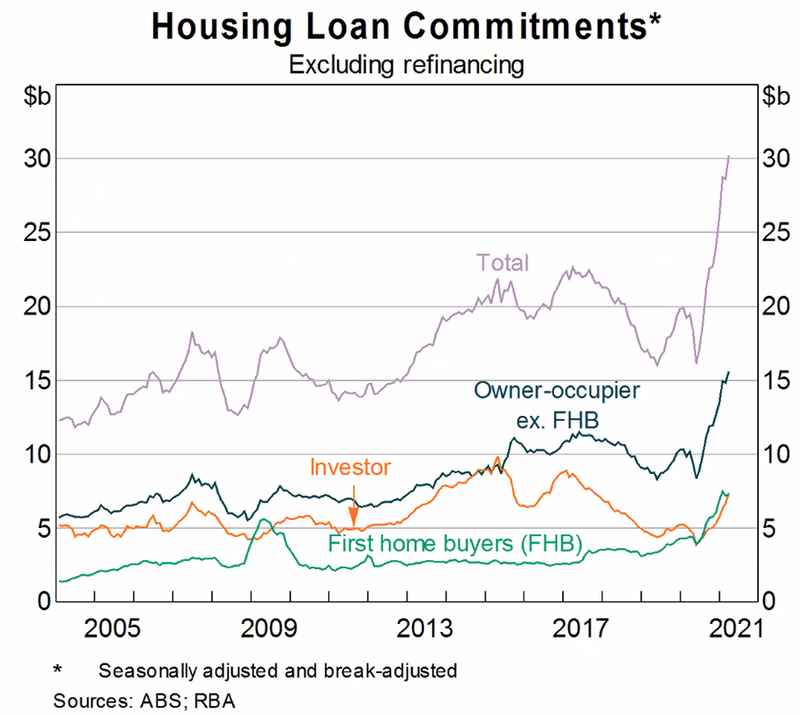 Housing Loan Commitments Graph - Source ABS RBA