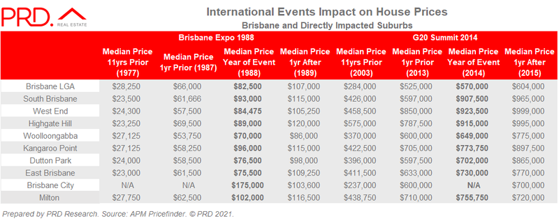 International events impact on house prices Brisbane