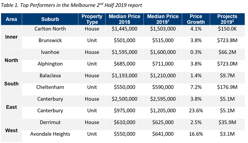 MEL Table 1. Top Performers in the Melbourne 2nd Half 2019 Report.png