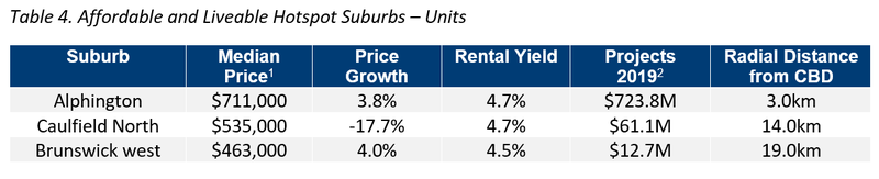 MEL Table 4. Affordable and Liveable Hotspot Suburbs – Units.png