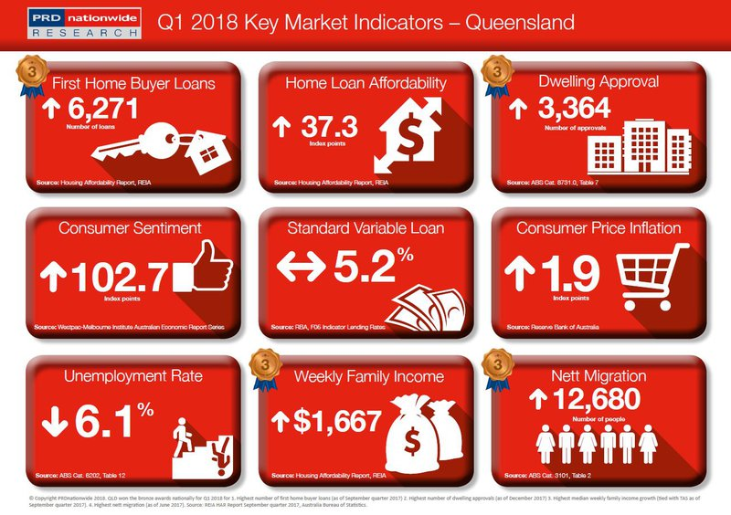 Key Market Indicators