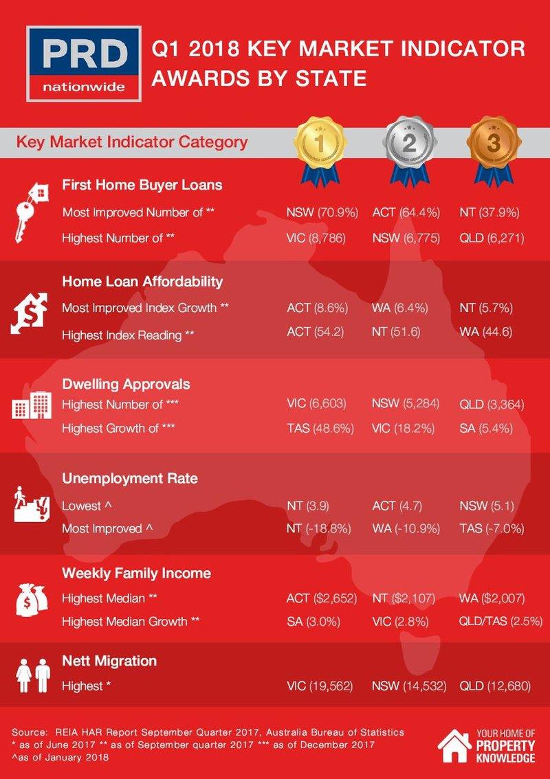 Qld Market Indicator