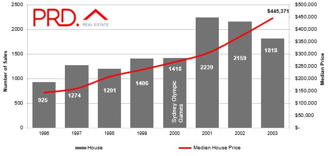 Median house prises in Brisbane from 1996 to 2003