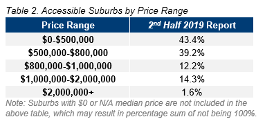 PER Table 2. Accessible Suburbs by Price Range.PNG
