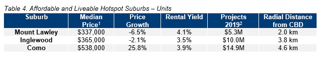 PER Table 4. Affordable and Liveable Hotspot Suburbs – Units.PNG