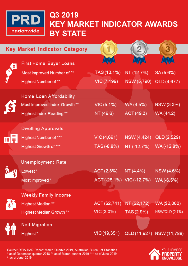 PRD Q3 2019 Key Market Indicator Awards by State