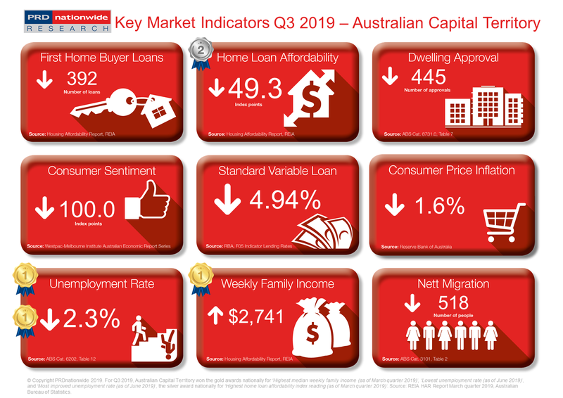 PRD Q3 2019 Key Market Indicators - ACT