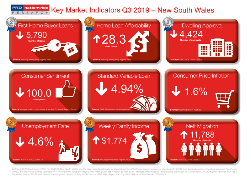PRD Q3 2019 Key Market Indicators - NSW