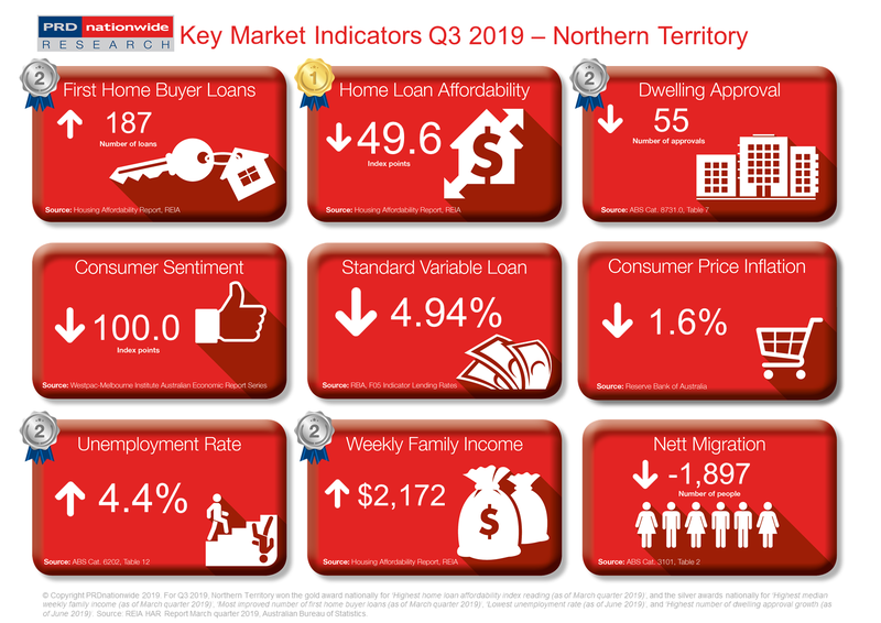 PRD Q3 2019 Key Market Indicators - NT