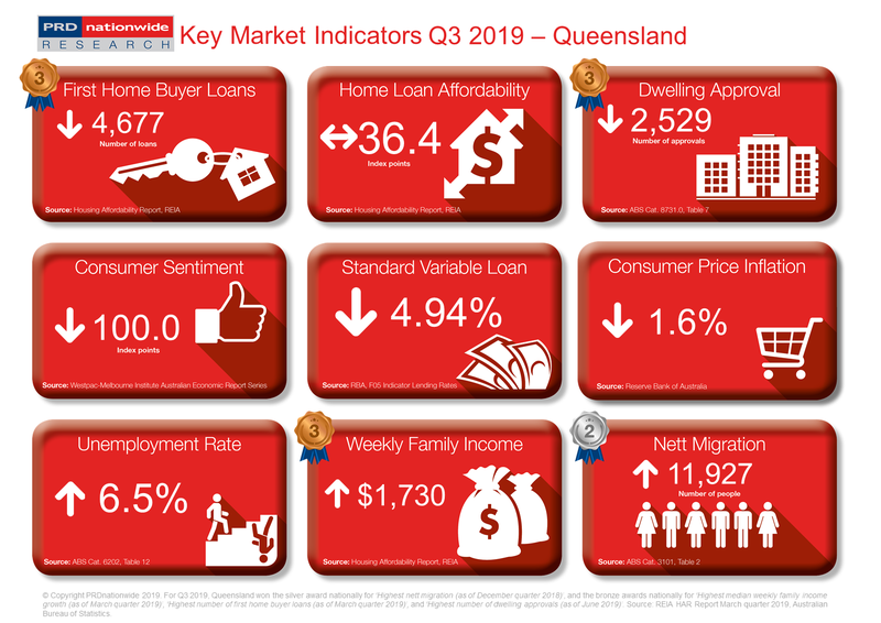 PRD Q3 2019 Key Market Indicators - QLD