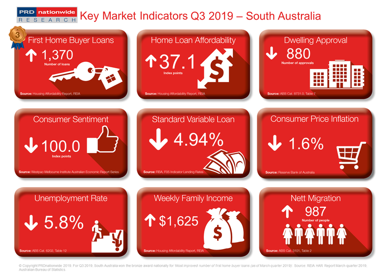 PRD Q3 2019 Key Market Indicators - SA