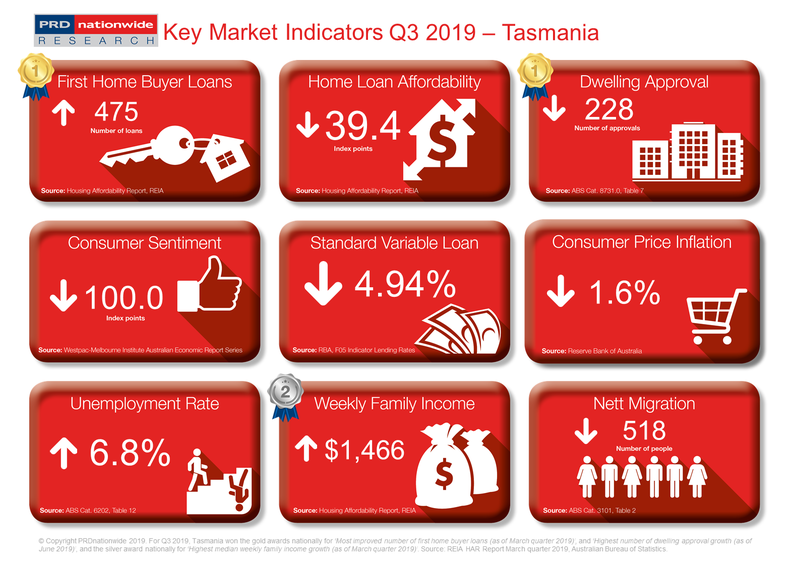 PRD Q3 2019 Key Market Indicators - TAS